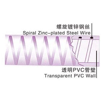 化工用钢丝软管